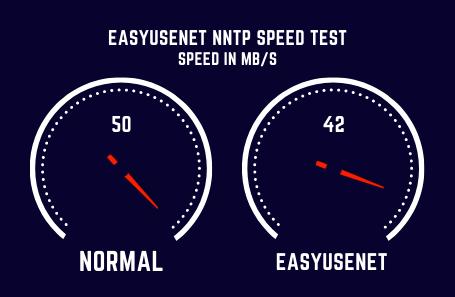 Easyusenet Speed Test
