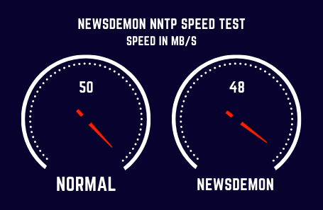 Newsdemon Speed Test
