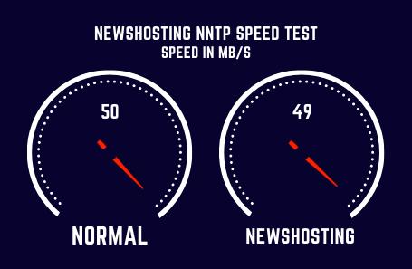 Newshosting Speed Test