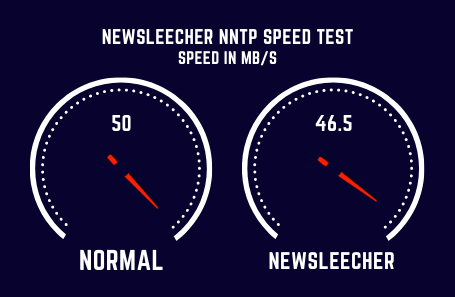 Newsleecher Speed Test