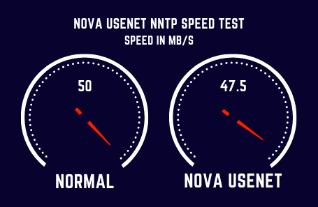 Novausenet Speed Test