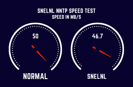 Snelnl Speed Test