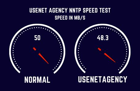 Usenetagency Speed Test