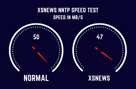 Xsnews Speed Test